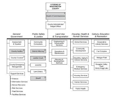 Washington County Organizational Chart Thumbnail