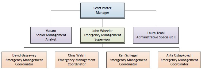 EM Org Chart as of 07/02/19