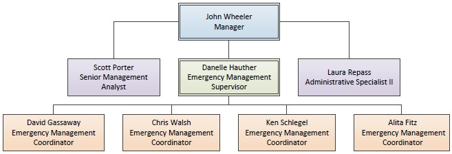 EM Org Chart as of 04/09/2021