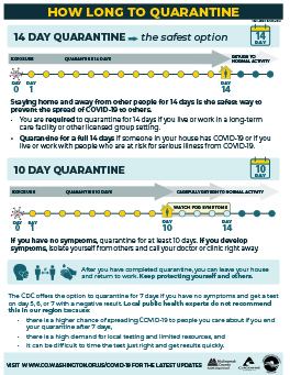 How long to quarantine - click to enlarge