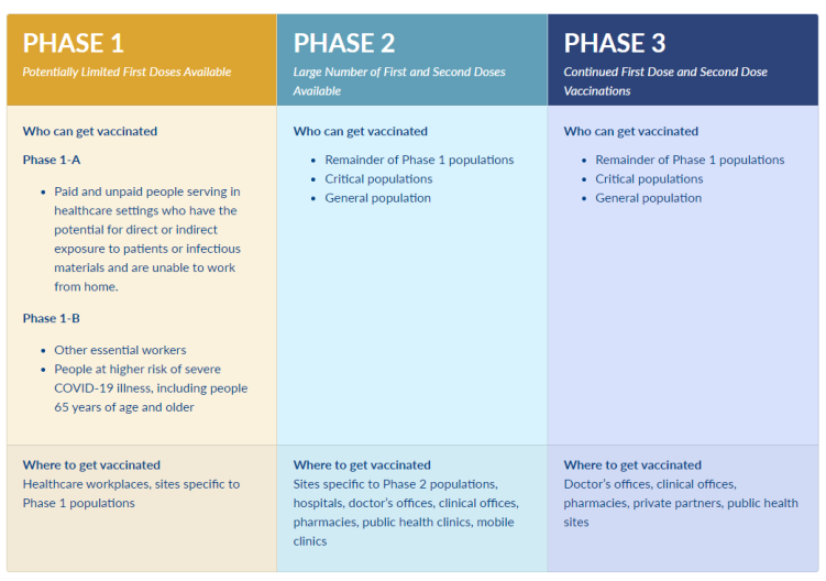 Phases of vaccine rollout