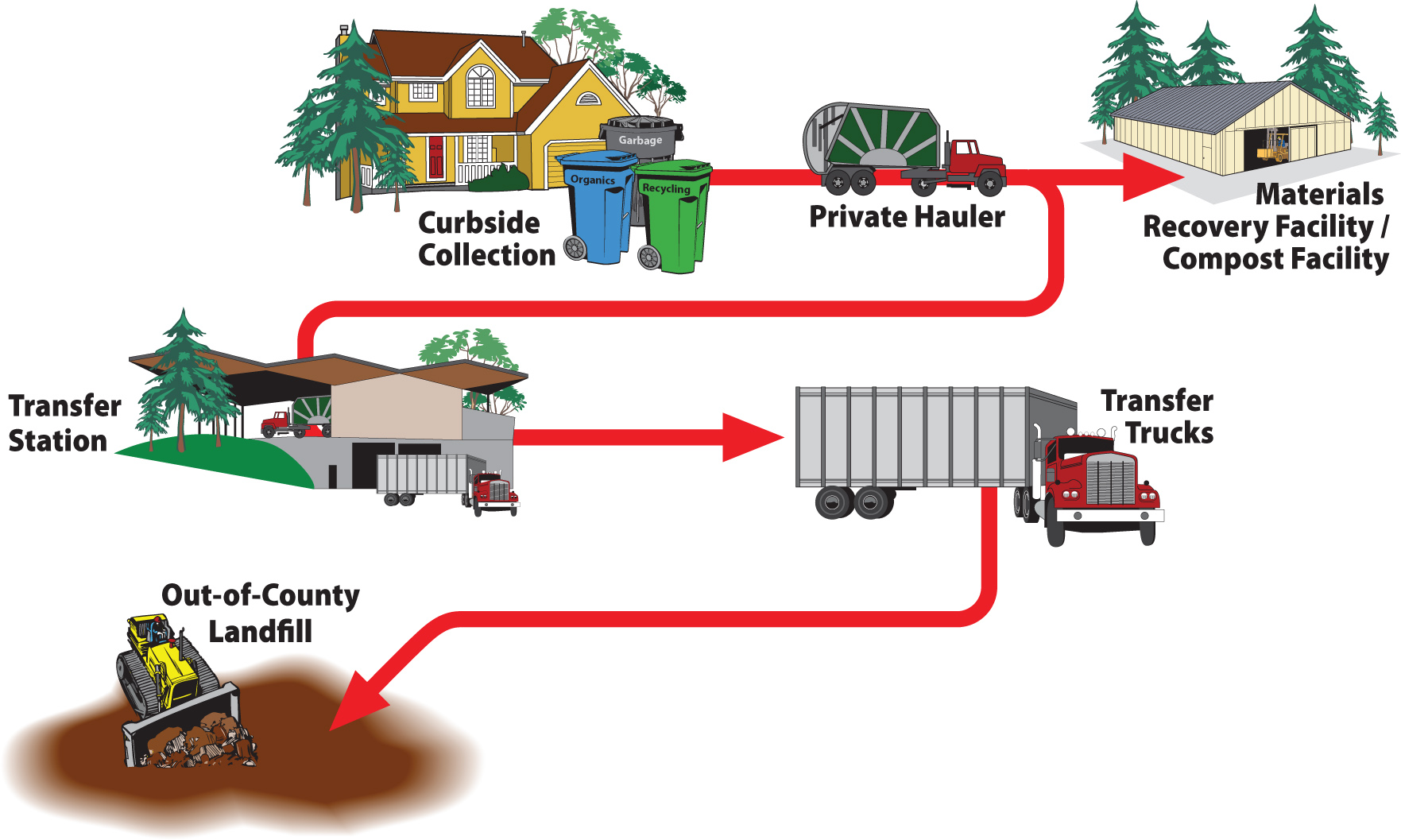 """landfill and material recycling in malaysia To fuji xerox integrated recycling system  an integrated recycling base """"zero landfill"""" attained at the china integrated recycling  material recycling where."""