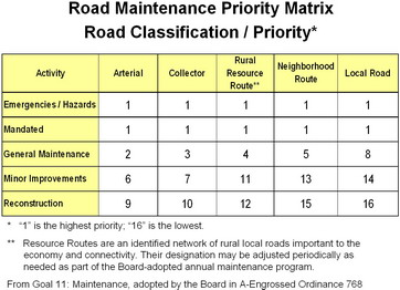 Road Maintenance Priority Matrix