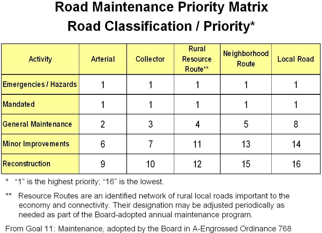Annual road maintenance program for Service matrix template