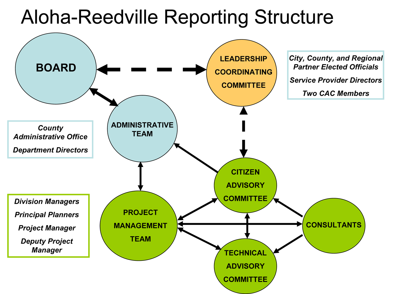Aloha-Reedville_ Reporting_Structure