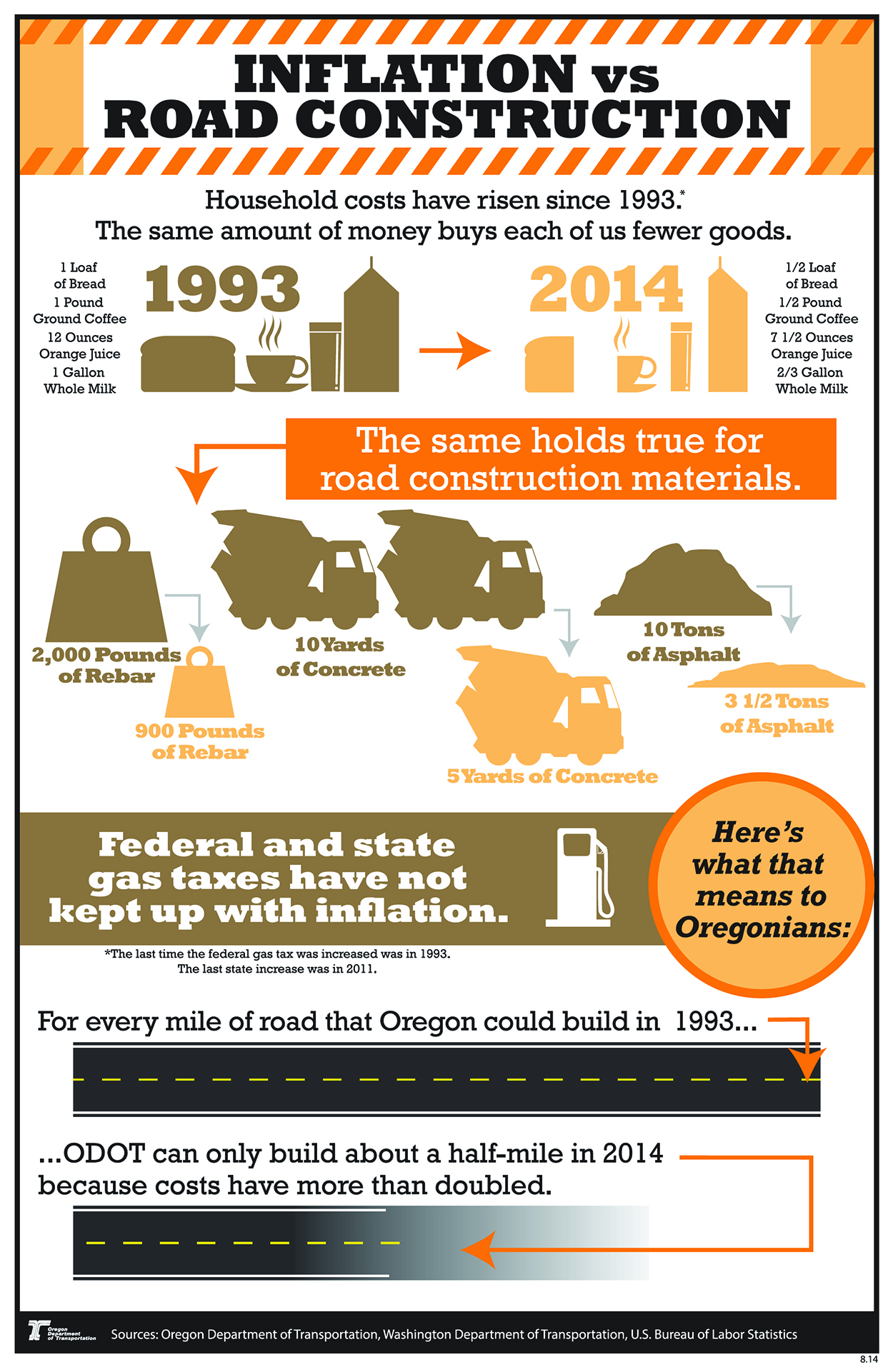 Click here: Inflation vs. Road Construction