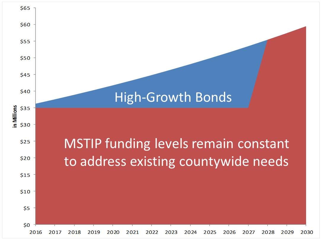 Residential High-Growth Area Bond program