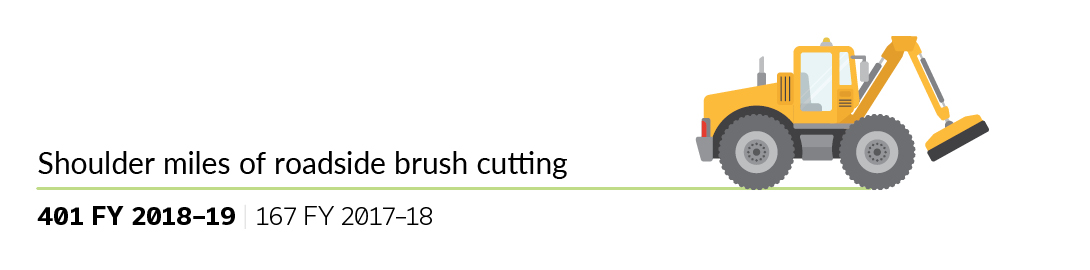 Annual Report 2018-19 Brush Cutting graphic