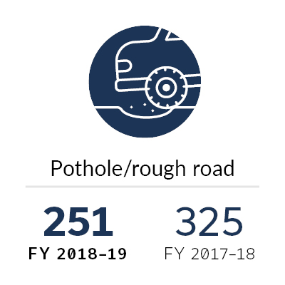 Annual Report 2018-19 Pothole graphic