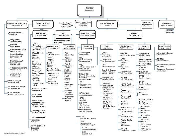 Washington County Sheriff's Office Organizational Chart (click for PDF version)
