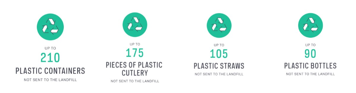 Image of the results which were 210 plastic containers, 175 pieces of plastic cutlery, 105 plastic straws,  and 90 plastic bottles avoided in one month.