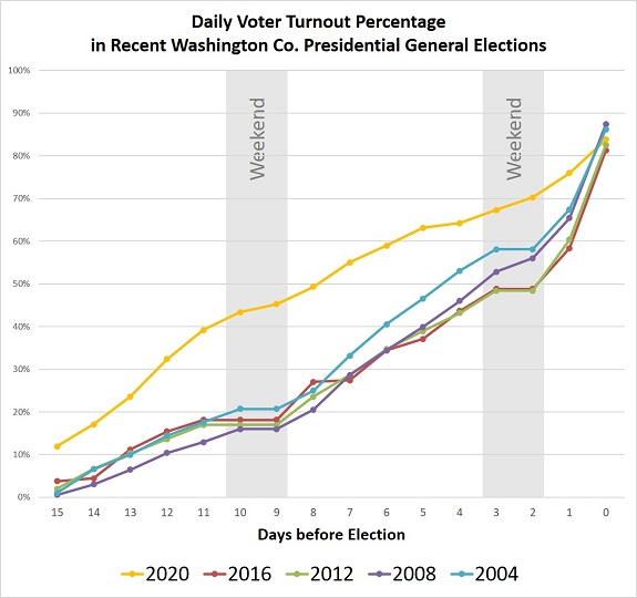 Daily voter turnout percentage in recent Washington County presidential General Elections.